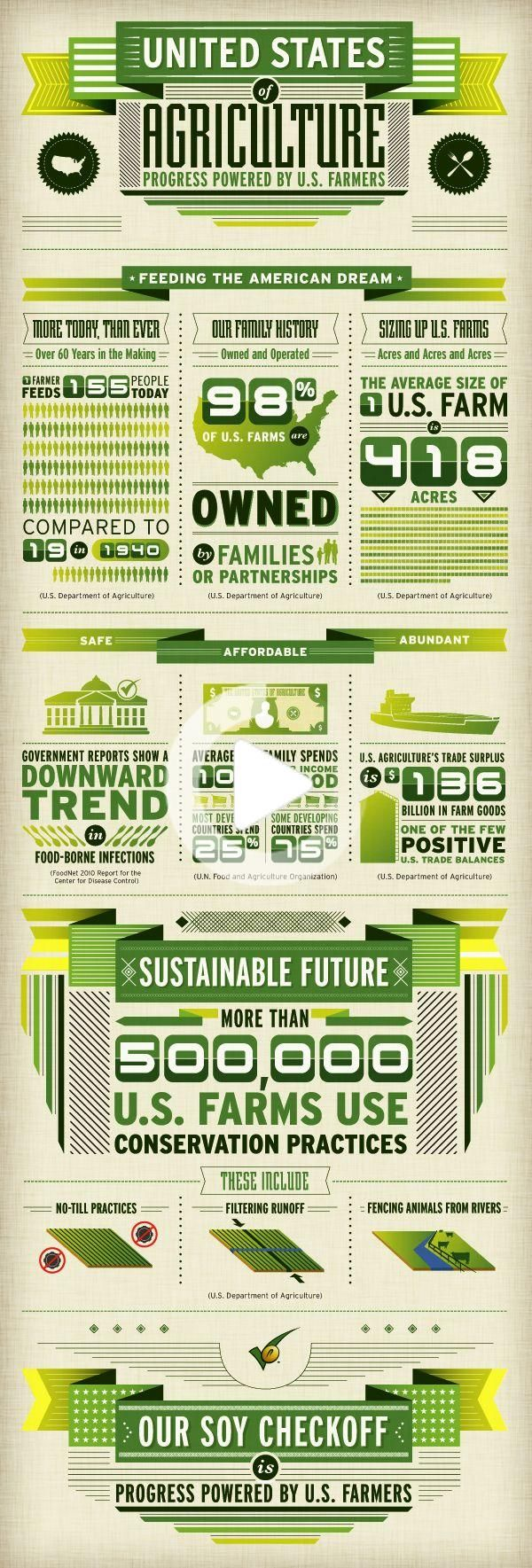 United Soybean Board / Food System Infographic