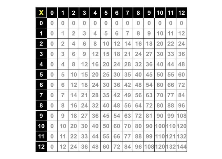 Printable Table Multiplication Grid