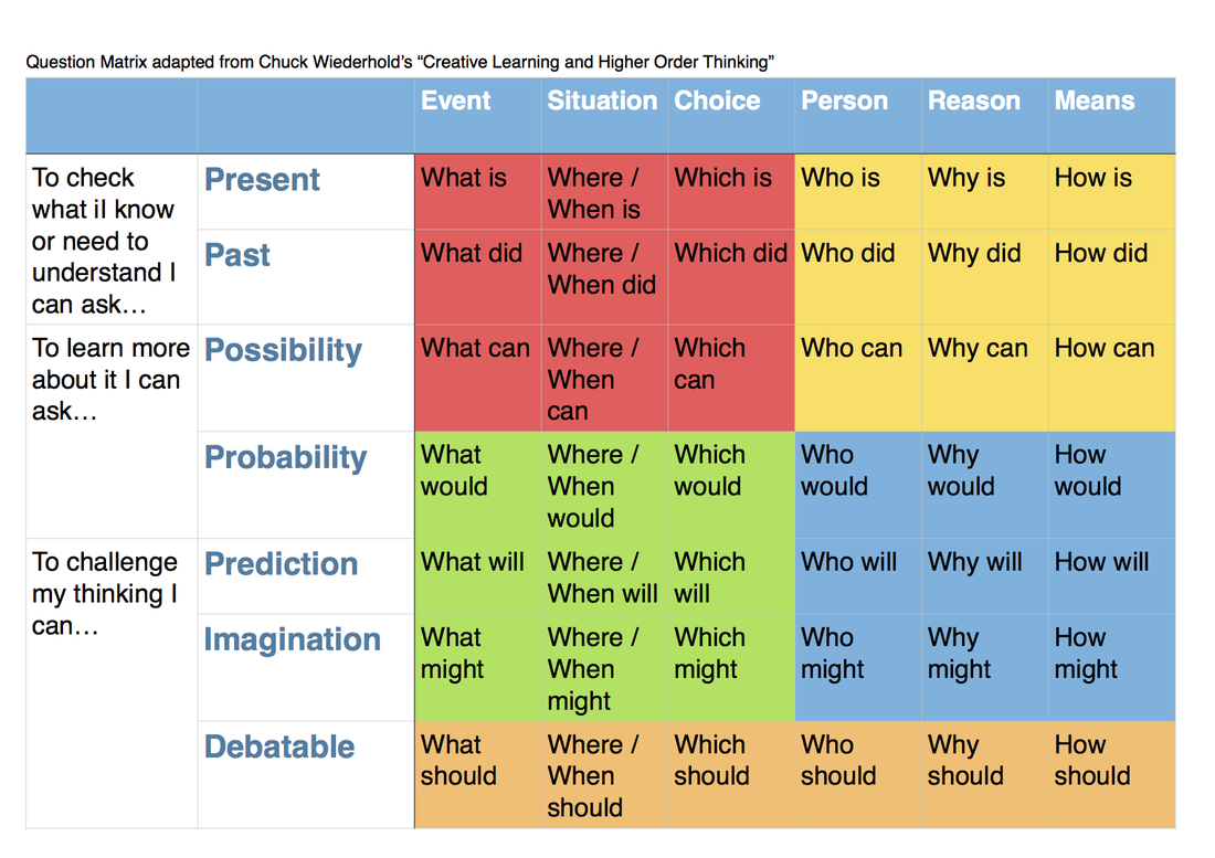 types of critical thinking questions Questions and critical thinking  below are listed some example question frames in each of the question type categories question frames are questions with the .