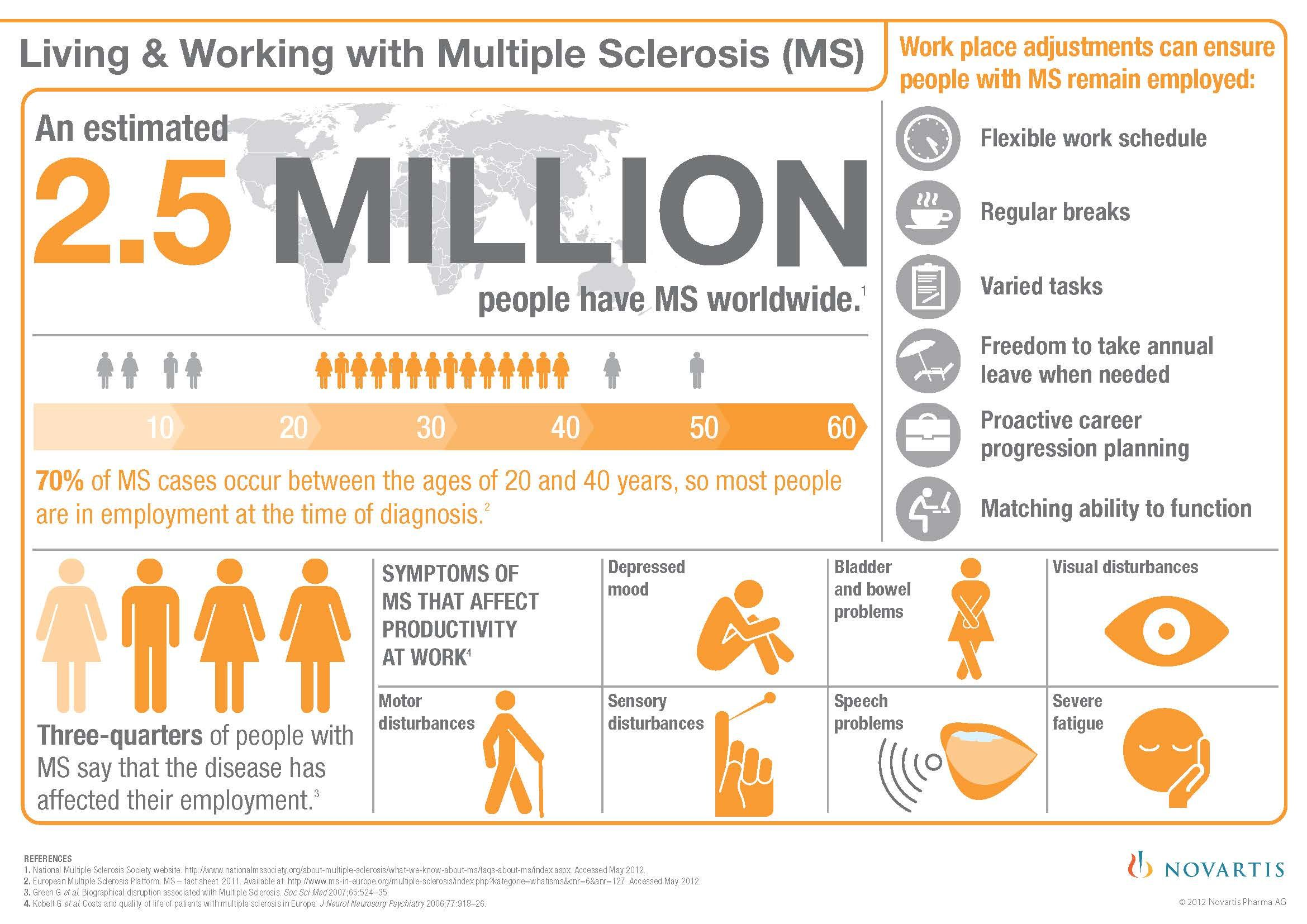 Living And Working With Ms