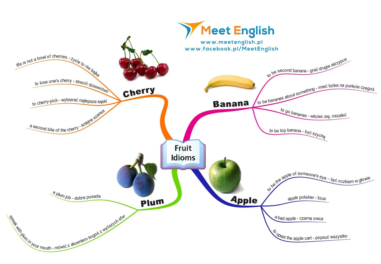 Slownictwo Idiomy Z Owocami English Visuals Idioms Language English