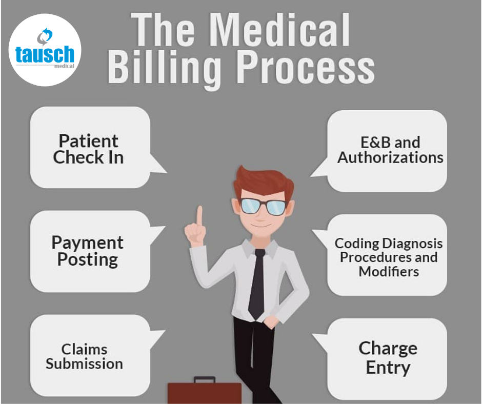 Medical Billing Is The Process Of Submitting And Following Up On