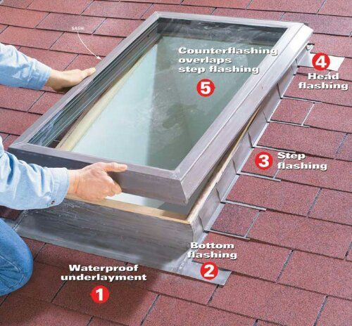 3ab6fd69cc5633bfe37c385b5a3e2b71 skylight diagram roofs skylights rafters pinterest skylight