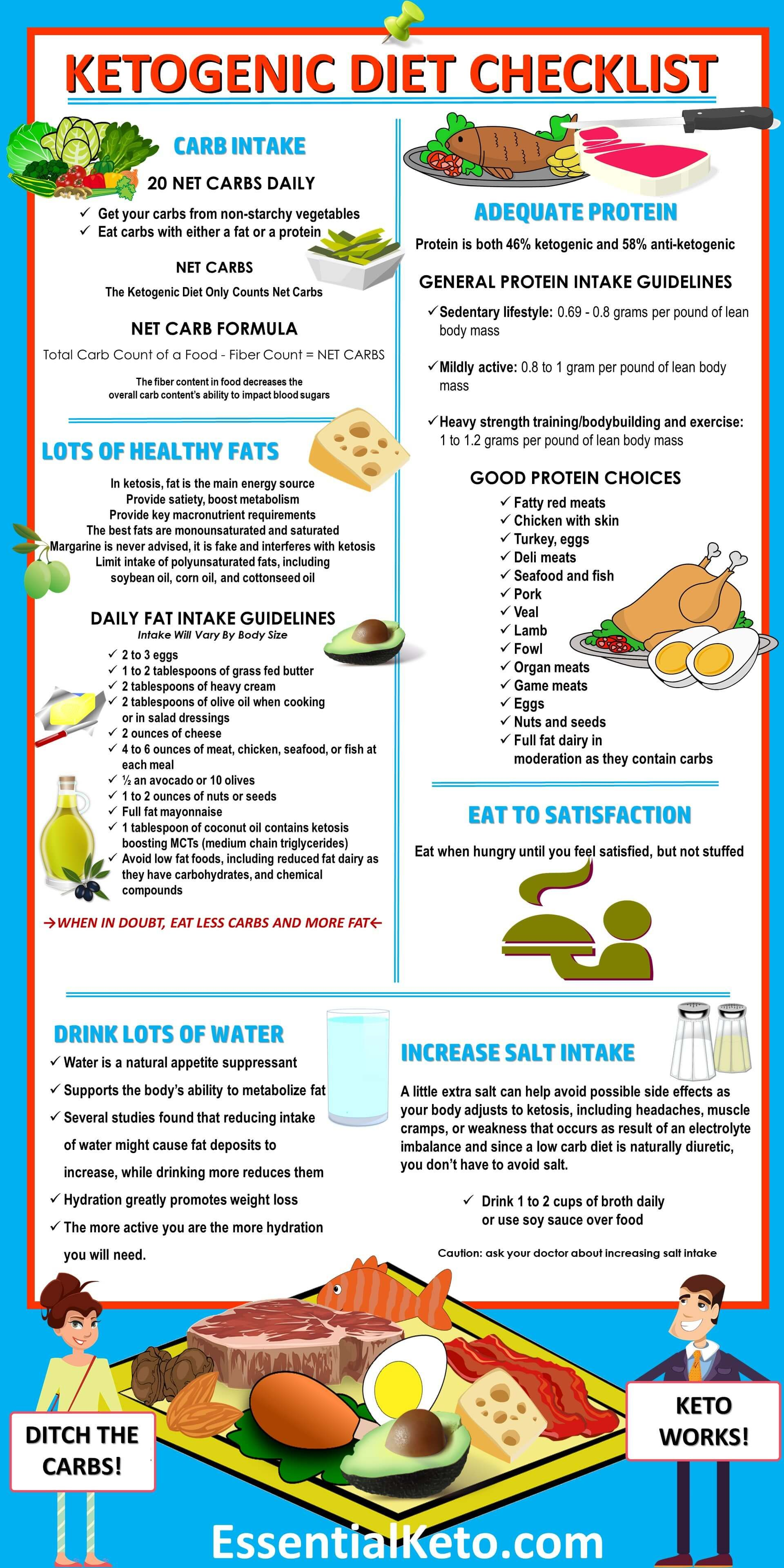 Keto Diet Food List: 221 Keto Diet Foods (+ Printable Cheat Sheet)