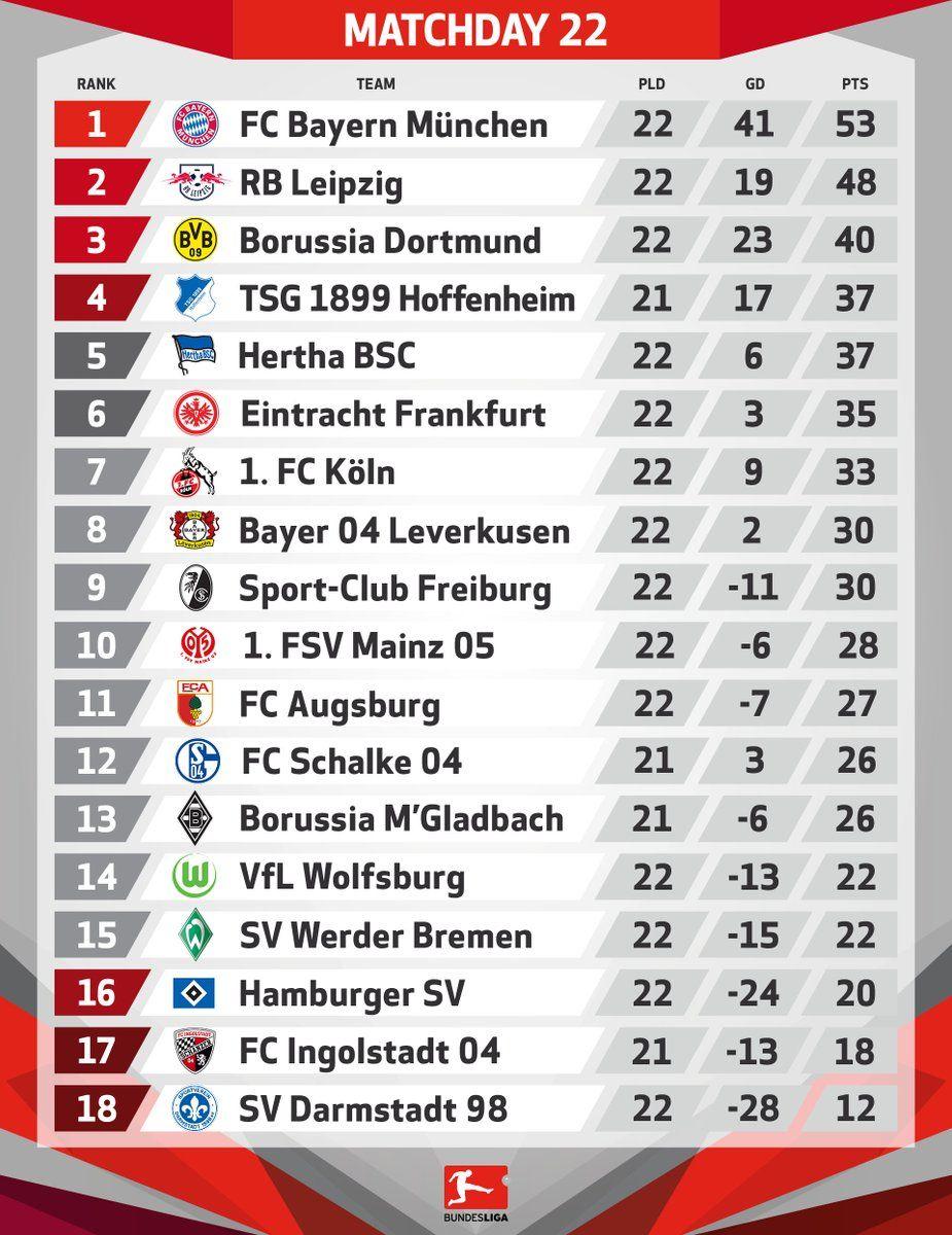 Bundesliga English Bundesliga En Twitter German Football