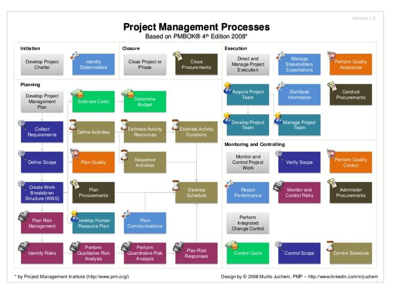 Project Management Body Of Knowledge Pmbok  Map Of Processes