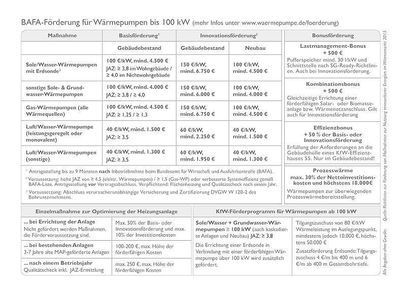 Bafa Forderung Marktanreizprogram Map Bundesverband Warmepumpe