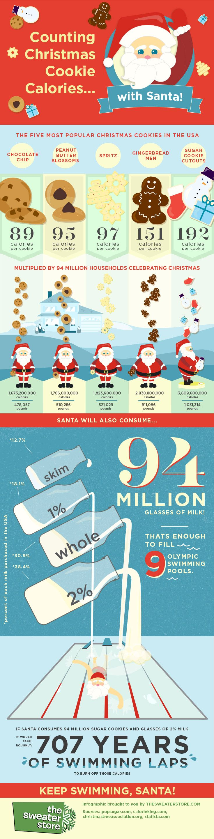 Counting Christmas Cookie Calories With Santa #infographic