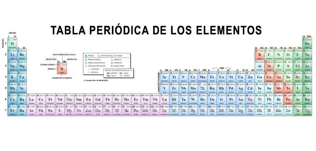 tabla periodica actual completatabla periodica dinamica tabla periodica completa tabla periodica elementos tabla periodica groups tabla periodica con