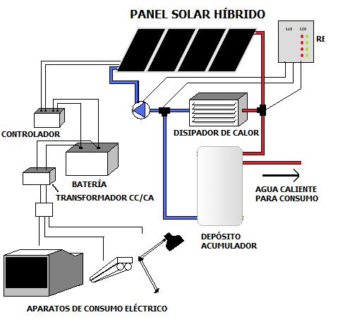 Como Funcionan Los Paneles Solares M 225 S Energ 237 A Renovable