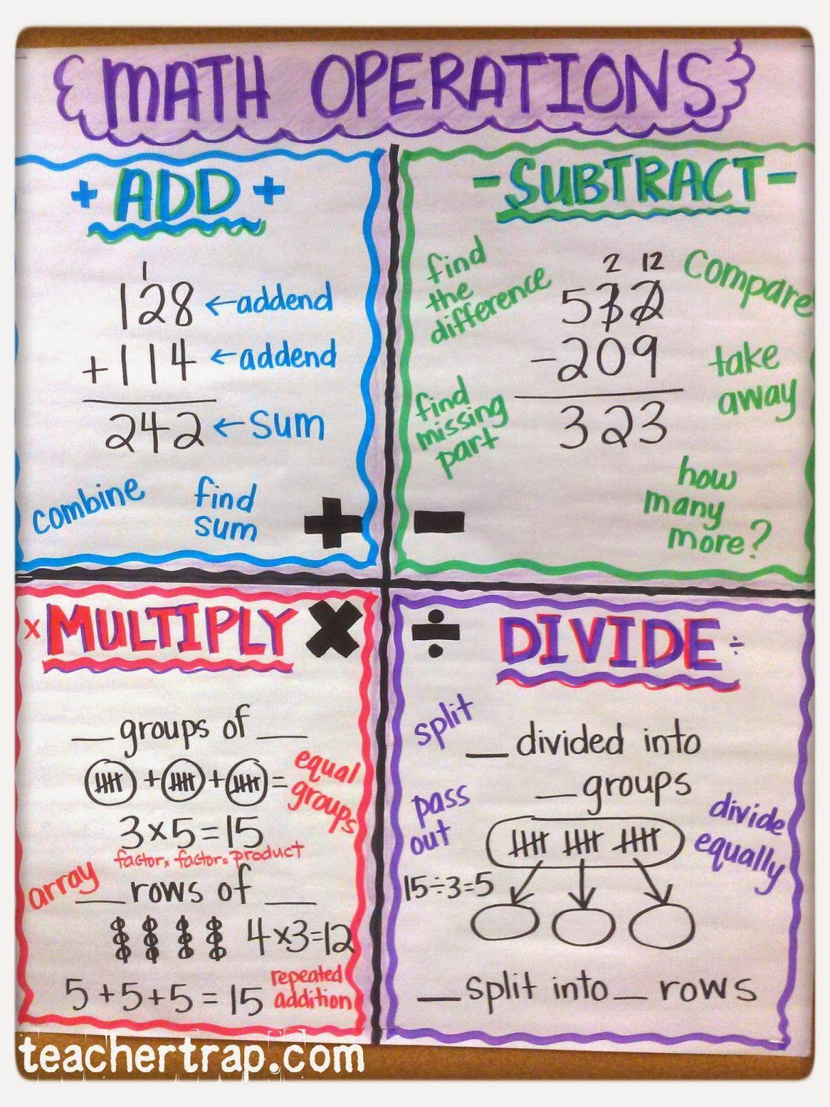 More Math Anchor Charts