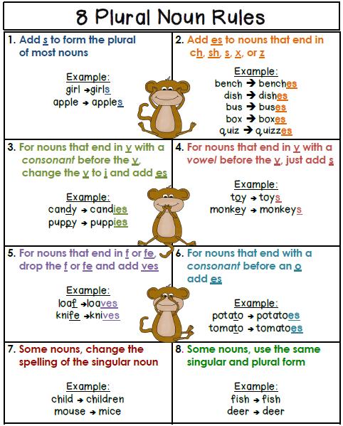Free Plural Noun Rules- Poster | SecondGradeSquad.com | Pinterest ...