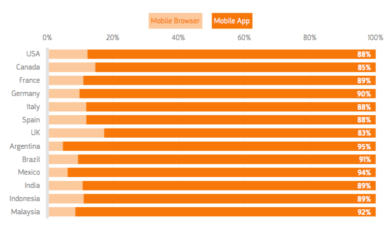 Report Facebook owns the top mobile app in 10 out of 13