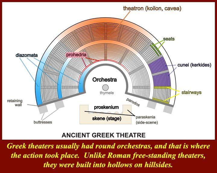 Http Www Mmdtkw Org Gr1500greektheater Plan Jpg Ancient Greek Theatre Ancient Greek Ancient Greece