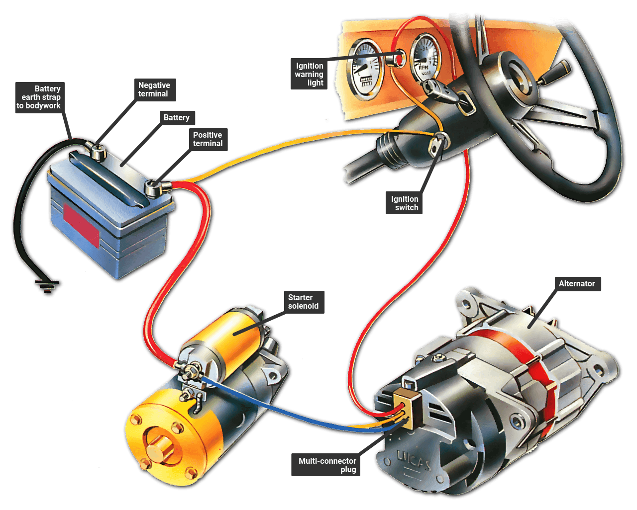 Troubleshooting The Ignition Warning Light How A Car Works Alternator Starter Motor Automotive Electrical