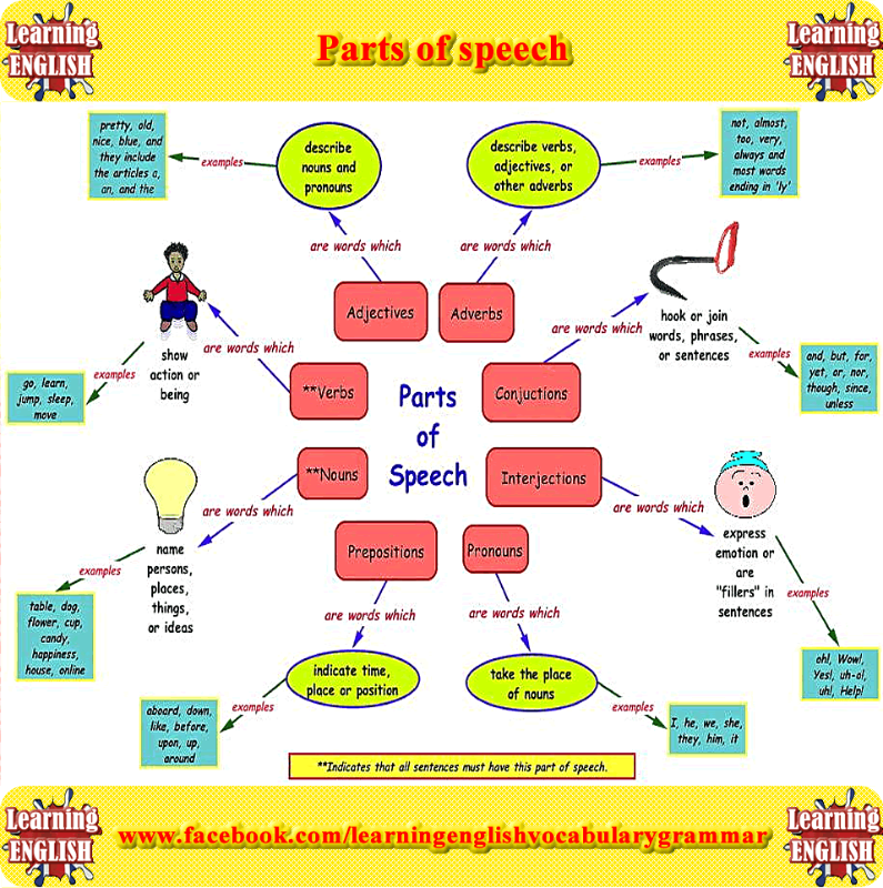 english parts of speech pdf