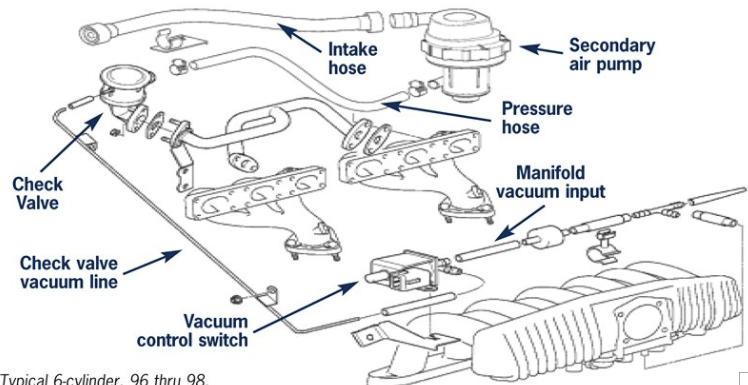 BMW 325i Secondary Vacuum Diagram Residential Electrical Symbols \u2022 E39 Engine: BMW M54 Engine Diagram At Anocheocurrio.co