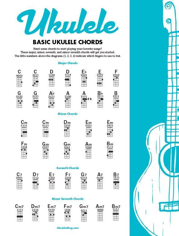 Basic Ukulele Chords | Music | Pinterest | Products, Ukulele and ...