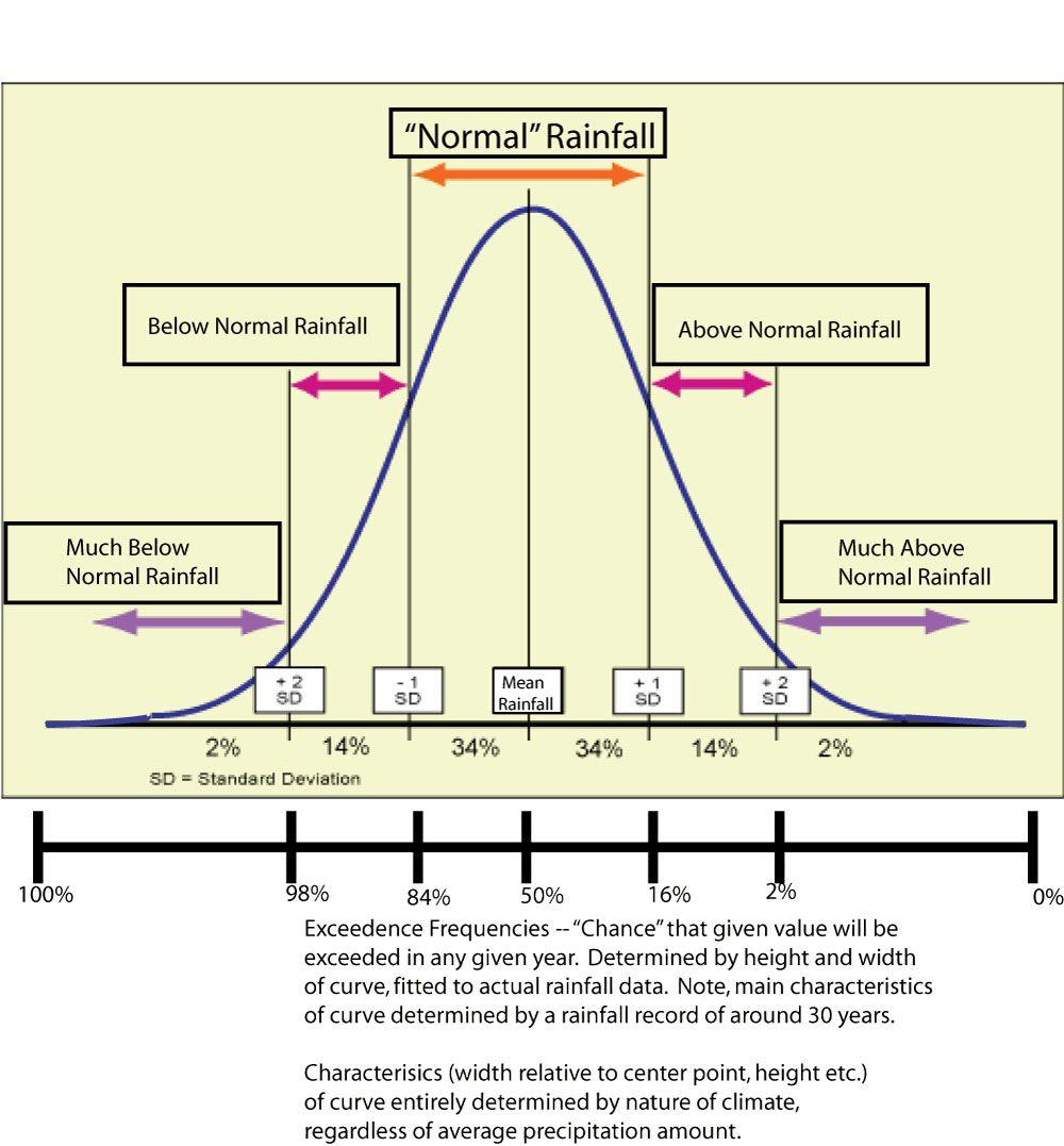 Sketchnotes Normal Distribution Google Search Material Didactico Matematicas Matematicas Probabilidad Y Estadistica