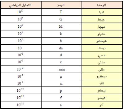 المختصر المفيد في وحدات القياس Units Of Measurement The Unit Measurements