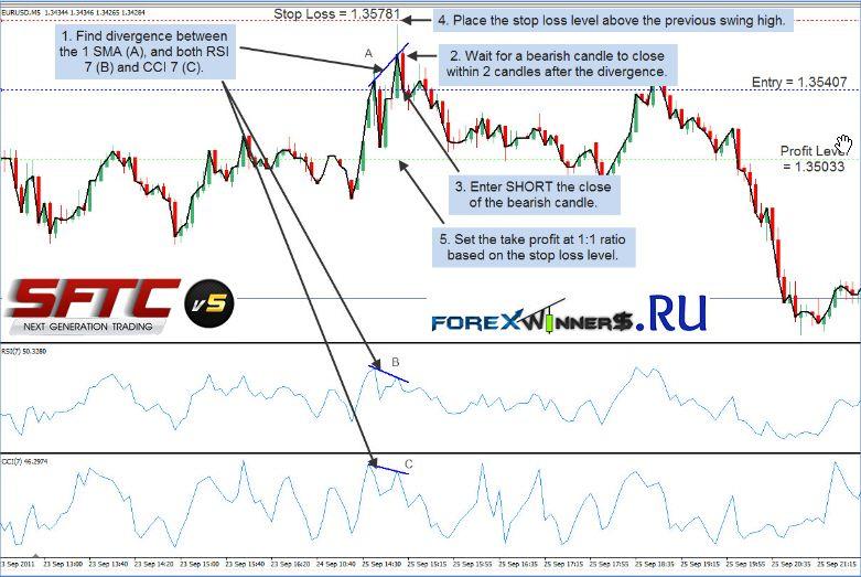 Surefiretradingchallenge Forex Chart Trading System Manual