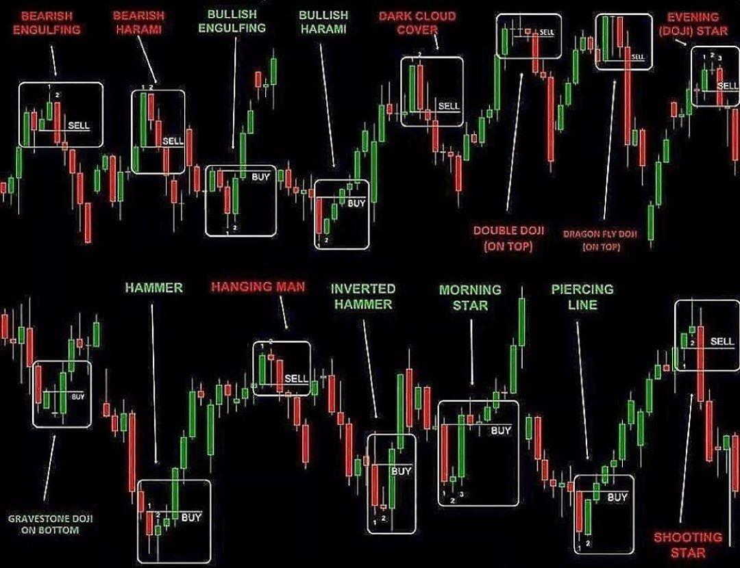 Candle Stick Patterns Marche Boursier Analyse Financiere Et
