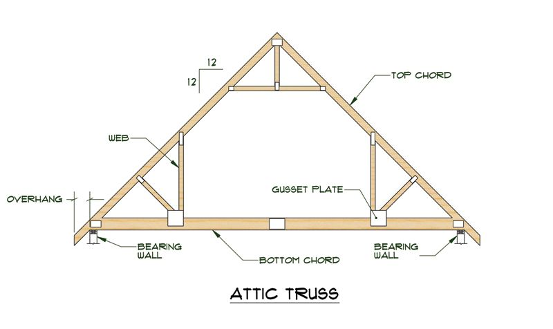 Truss Plates Versus Wood Gussets Roof Trusses Are The Predominant
