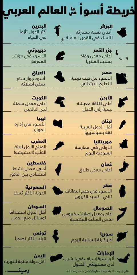 What Is The Worst Thing In Each Arab Country Infographic Arabs Photo Quotes Arabic Quotes Islam Facts