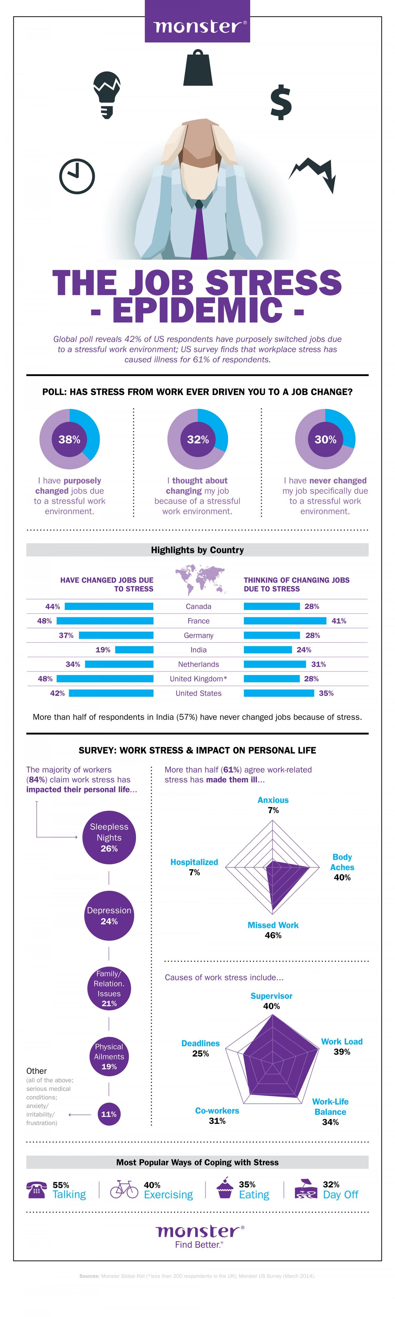 Epidemic Of Job Stress Infographic Infographic health