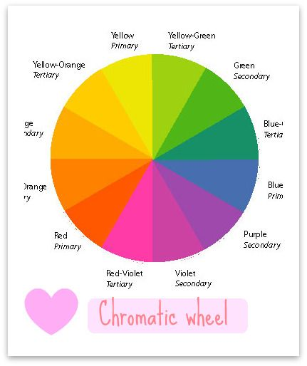 Chromatic Wheel For Photography Use This To Decided Your Palate