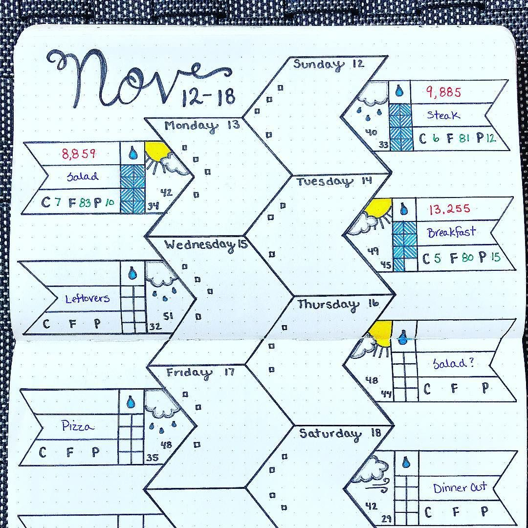 Bullet journal weekly layout, unique weekly layouts, unique layout ...