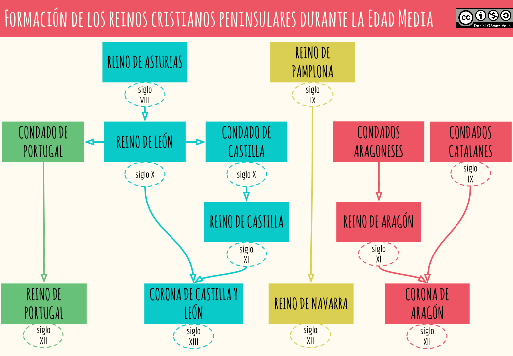 Proyecto Reconquista