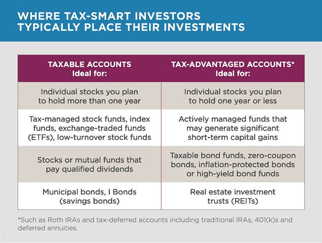 The Importance Of Tax Efficient Investing Investing Finance