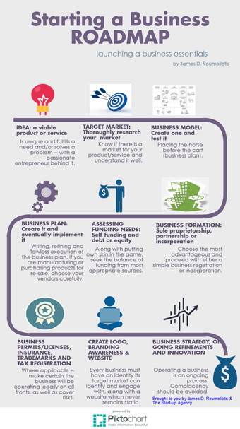 infographic  starting a business roadmap  infographics  writing a  infographic  starting a business roadmap
