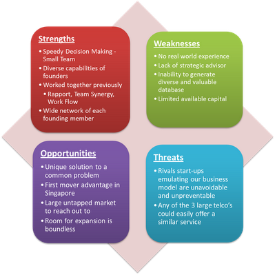 Business Swot Analysis  Swot Analysis  Smads  Integrated