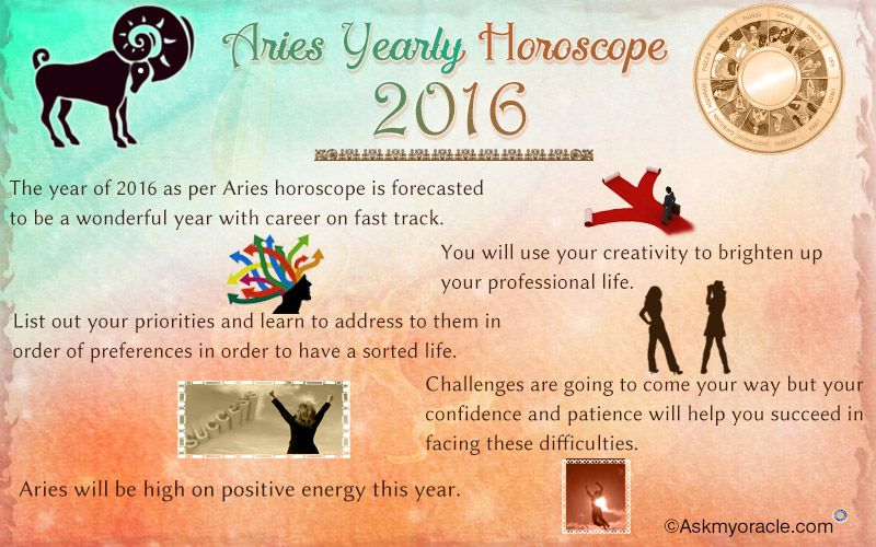 f627442c7 Free Yearly Horoscope Forecast 2016 for Aries Zodiac Sing: Get Detailed for  Love and Relationships, Career, Health, Self Improvement, Finance and Money  ...