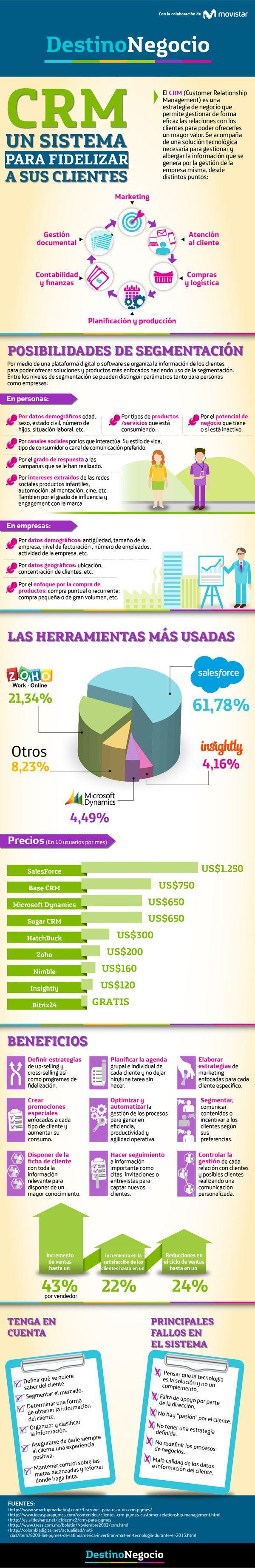 CRM para tu pyme #infografia #infographic #software
