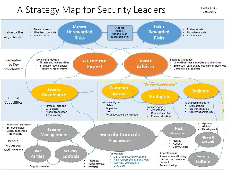 A strategy map for security leaders Strategy map
