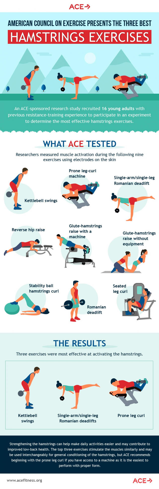 American Council on Exercise finds most efficient exercise for hamstring muscles...