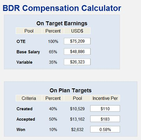 Bdr Compensation Calculator  Sales People