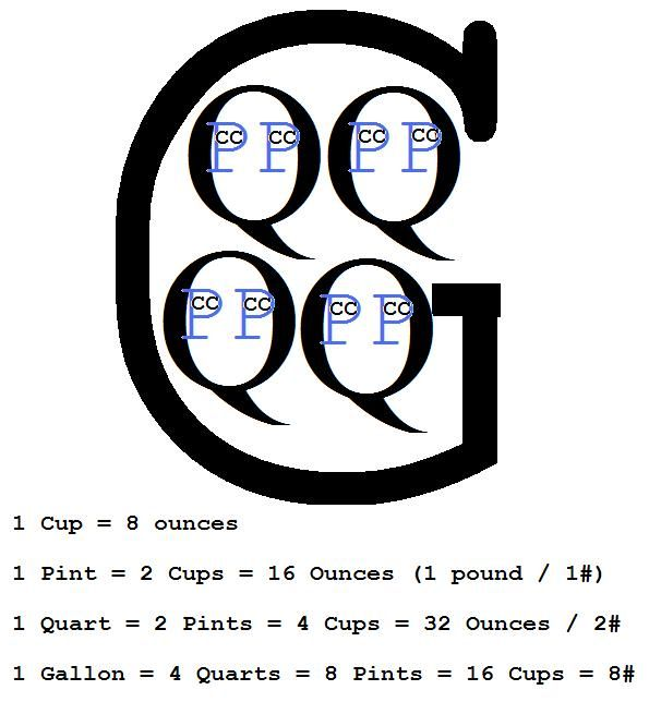 Cup Pint Quart Gallon Conversion Chart
