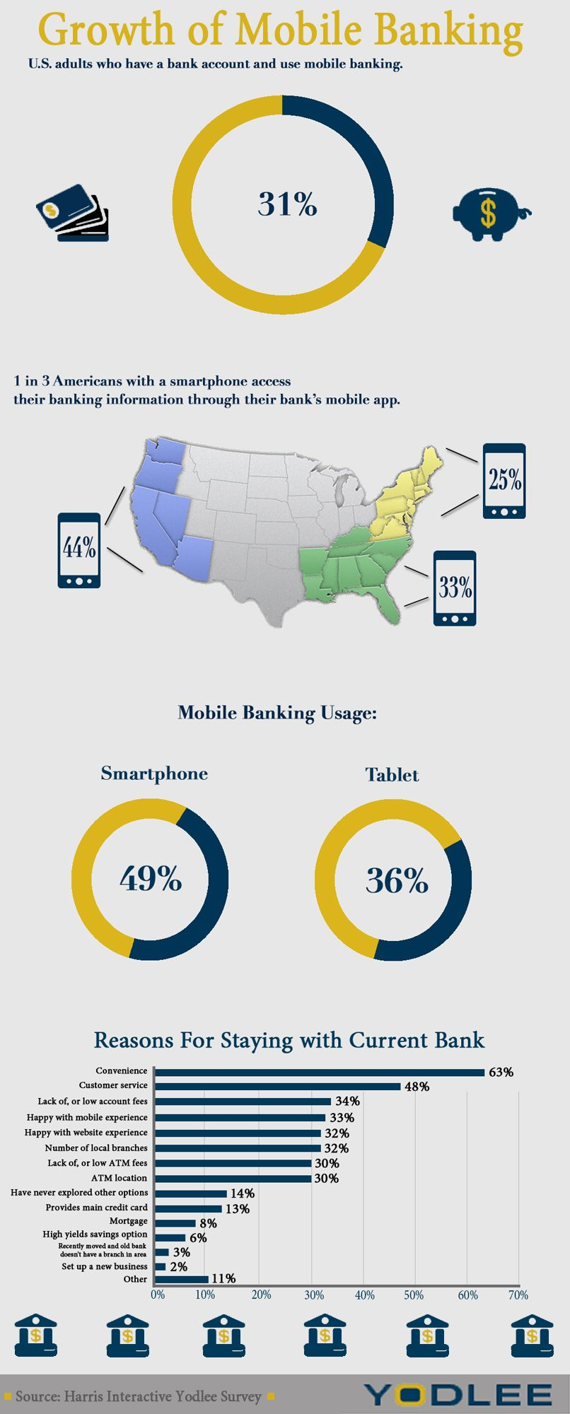 Infographic mobile banking critical to customer loyalty