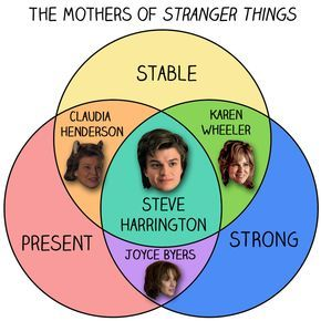 13 Charts You'll Only Get If You Love Stranger Things