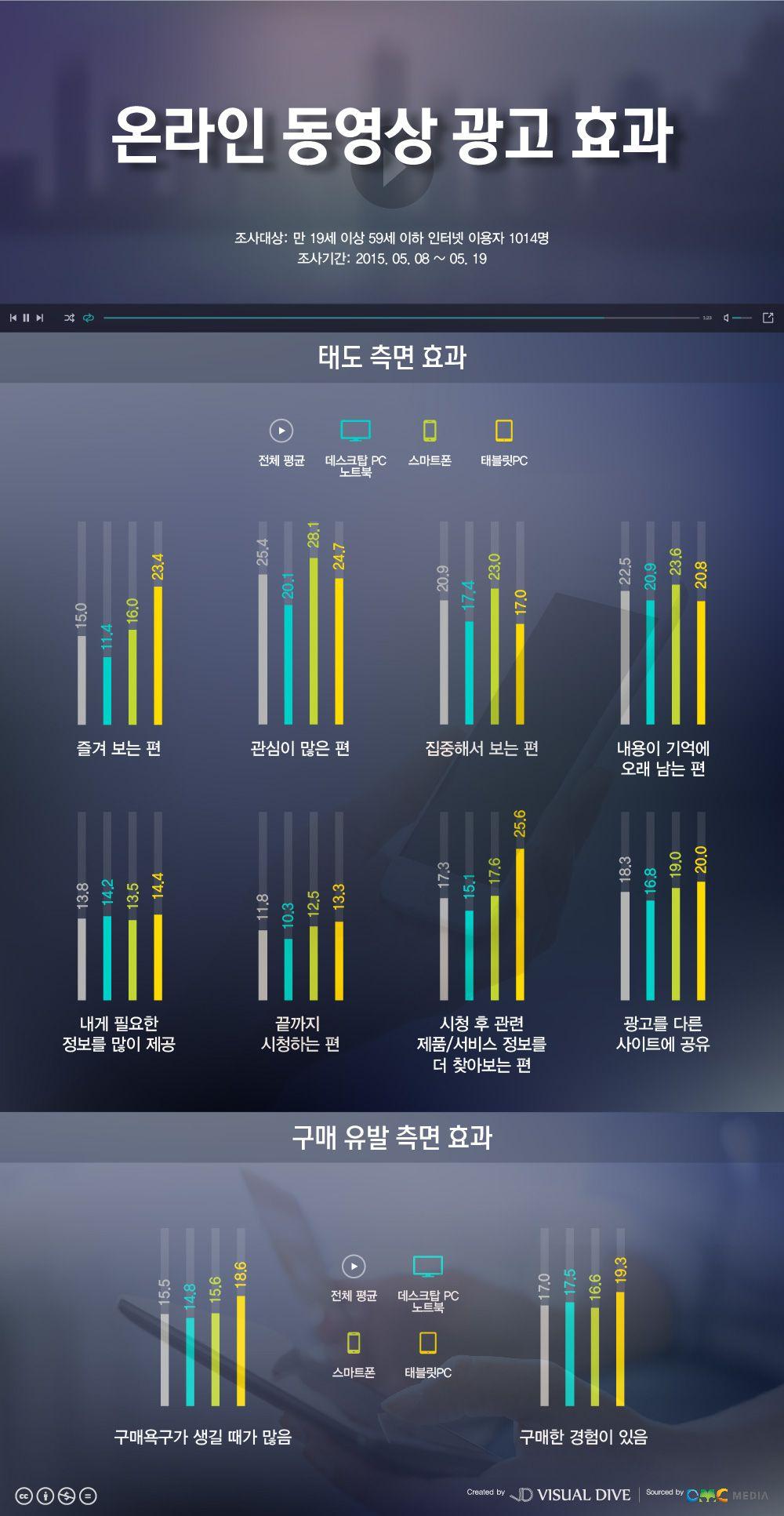 '태블릿PC' 온라인 동영상 광고 효율성 가장 높아 [인포그래픽] #tablet-pc / #Infographic ⓒ 비주얼다이브 무단 복사·전재·재배포 금지