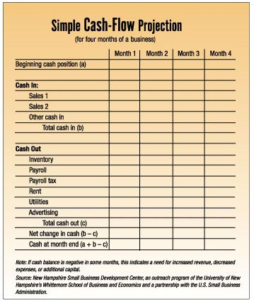 Cash flow projection chart Websites for Art Supporting Networks - free profit and loss worksheet