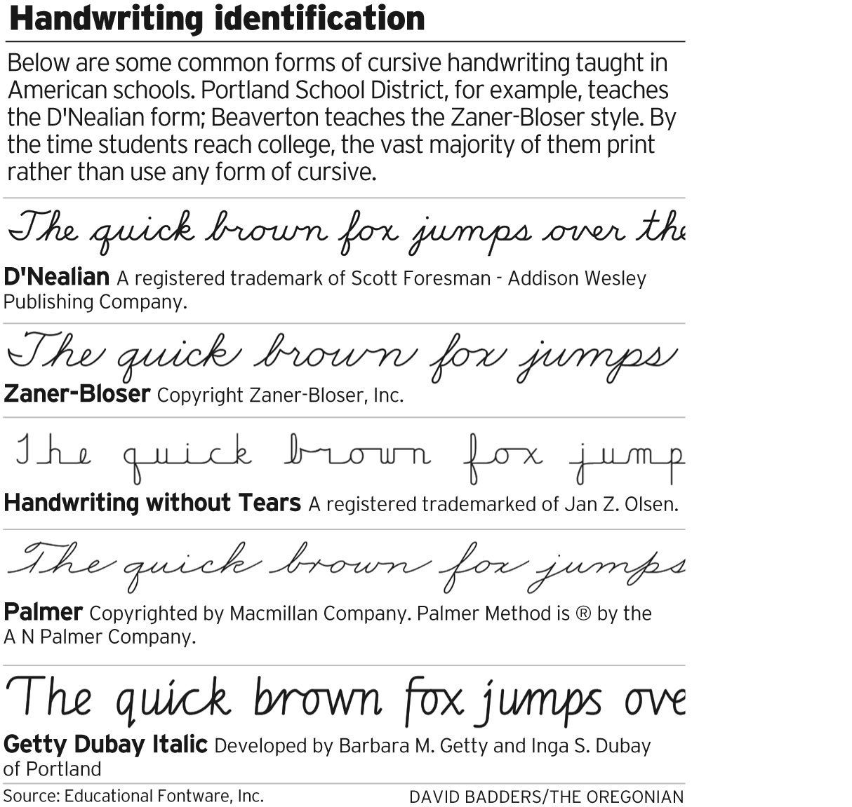 styles of cursive writing The cursive form is designed to play directly off the manuscript letters -- to write in cursive, you simply connect the hooks or tails on the ends of each manuscript letter for this reason, it is essential that children are first taught d'nealian manuscript before they learn d'nealian cursive.