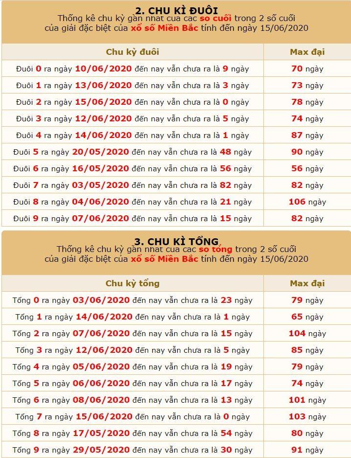 dự đoán xsmb ngày 16-6-2020 5