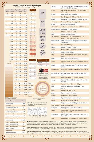 Kitchen Conversion Chart Magnetic Cooking Measurements