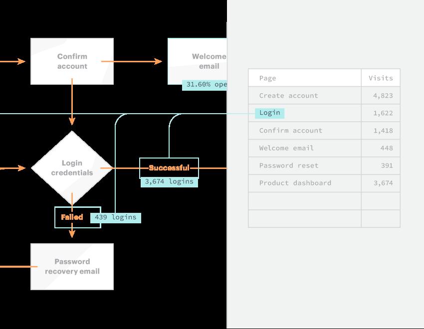 Online Diagram Software Visual Solution Lucidchart Org Chart Process Map Diagram