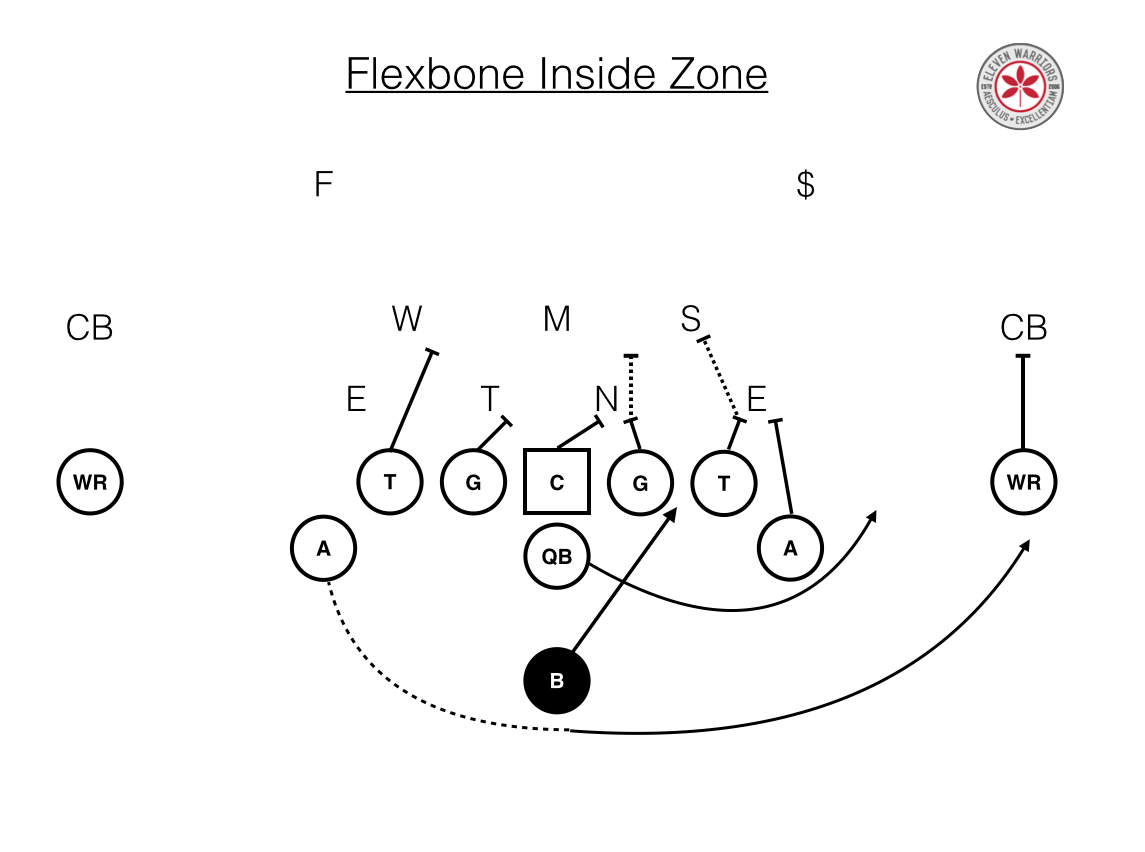 Film Study The Basics Of The Navy Flexbone
